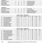 Results and league tables